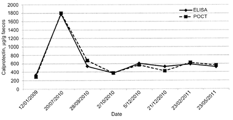 graph7.1